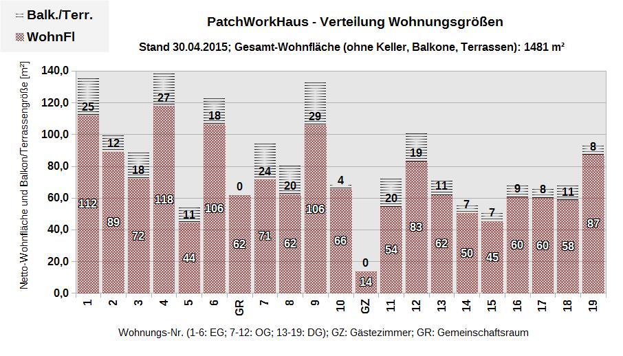 PWH-WohnungsgroessenFortlaufend--20150430
